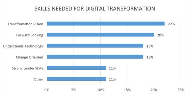 skills-needed-for-digital-transformation